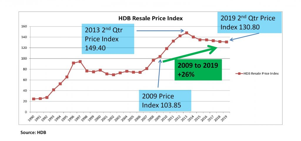 HDB-Resale-Price-Index